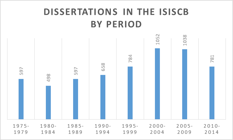 Find dissertation numbers